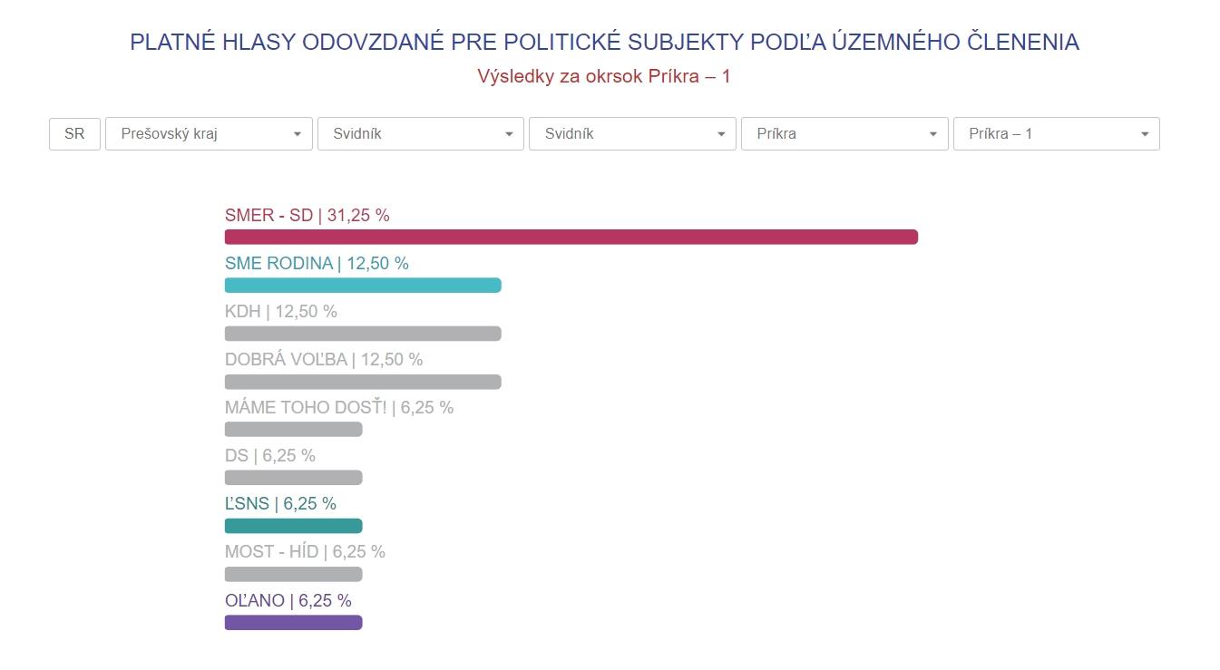 Voľby doNRSR 2020, obec Príkra, výsledky