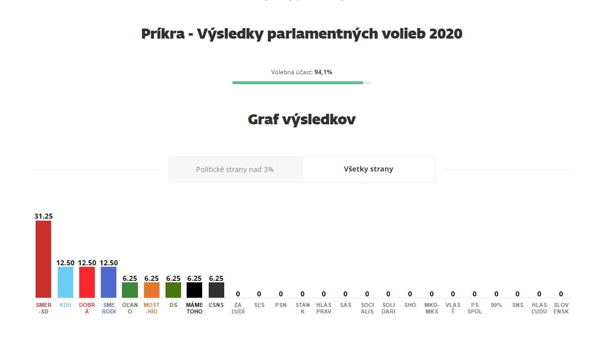 zdroj: sme.sk (screen)